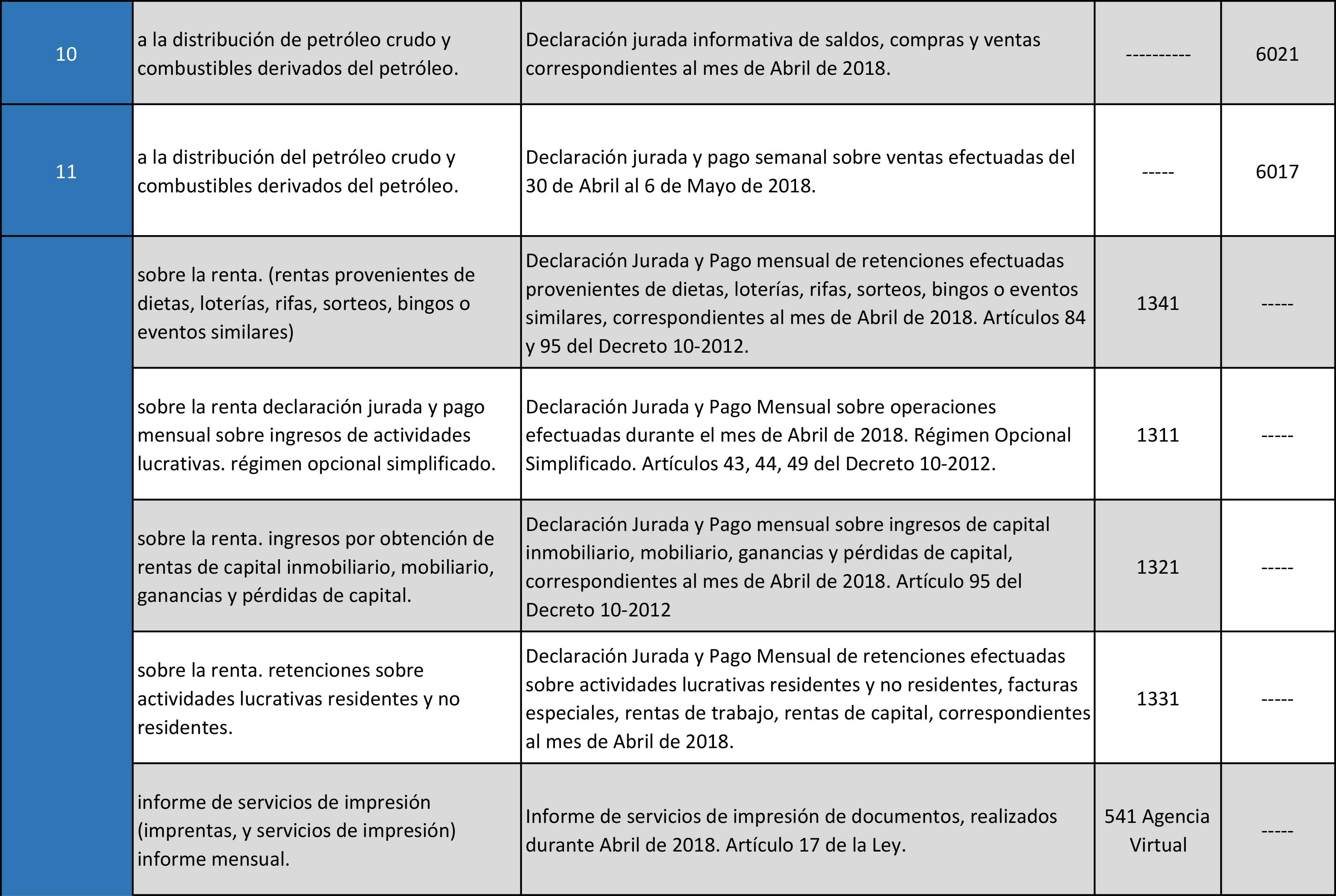 Calendario SAT Banco Industrial-Mayo-2018-2