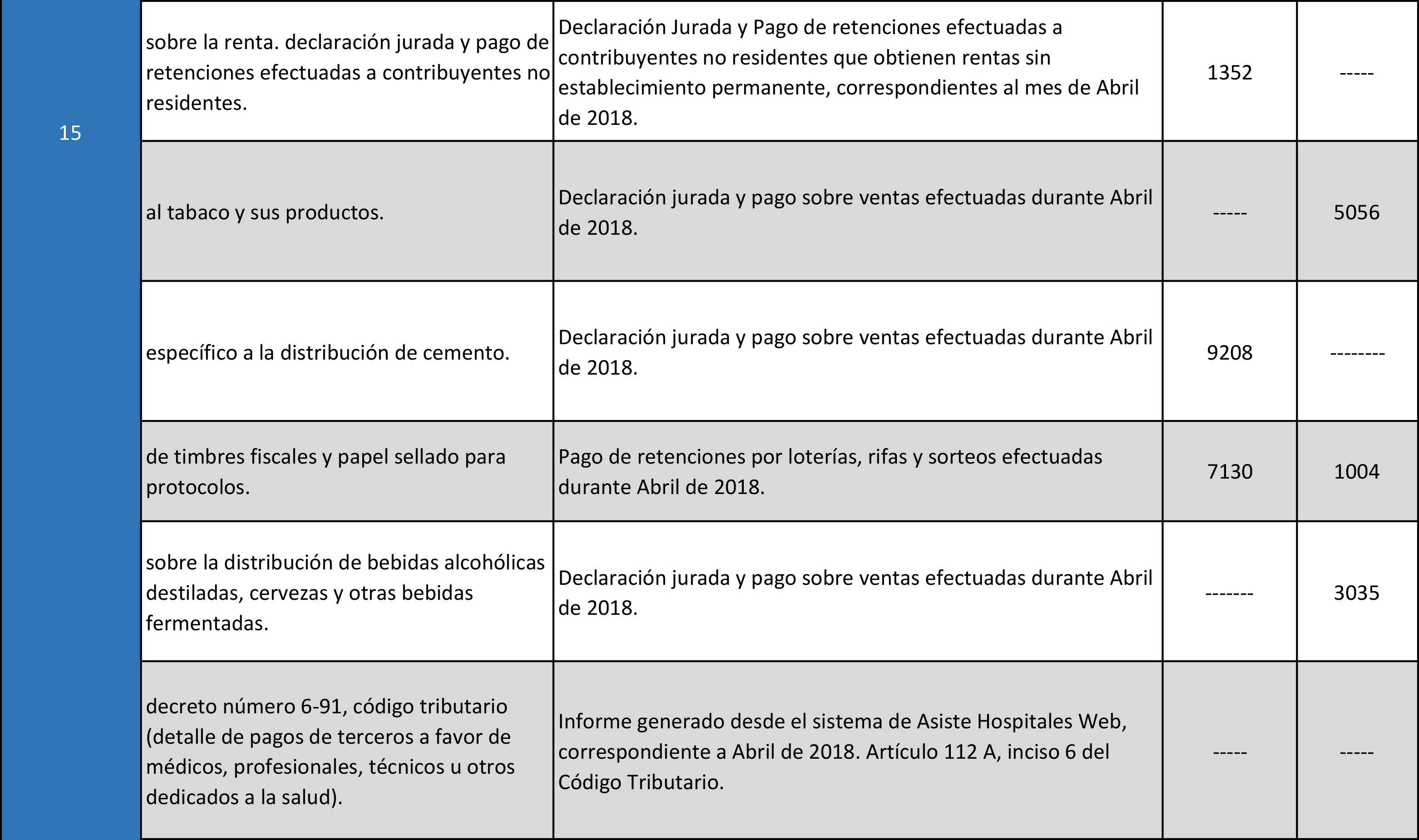 Calendario SAT Banco Industrial-Mayo-2018-3