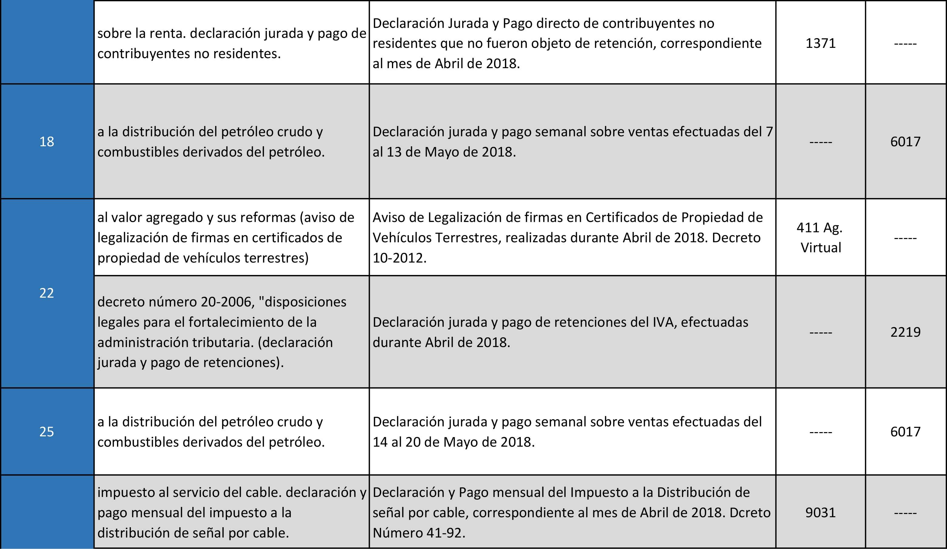 Calendario SAT Banco Industrial-Mayo-2018-4