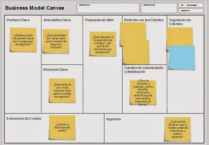 Modelo Canvas Banco Industrial