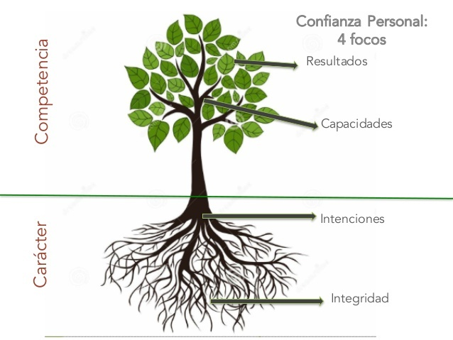 Confianza personal - Banco Industrial