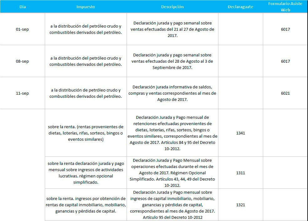 SAT Septiembre - Banco Industrial