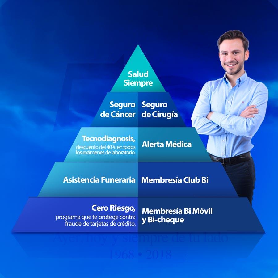 Vive Tranquilo - Banco Industrial