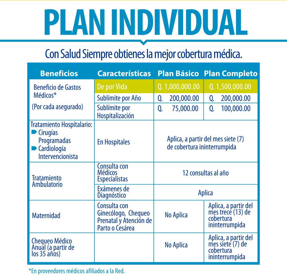 Salud Siempre - Plan Individual