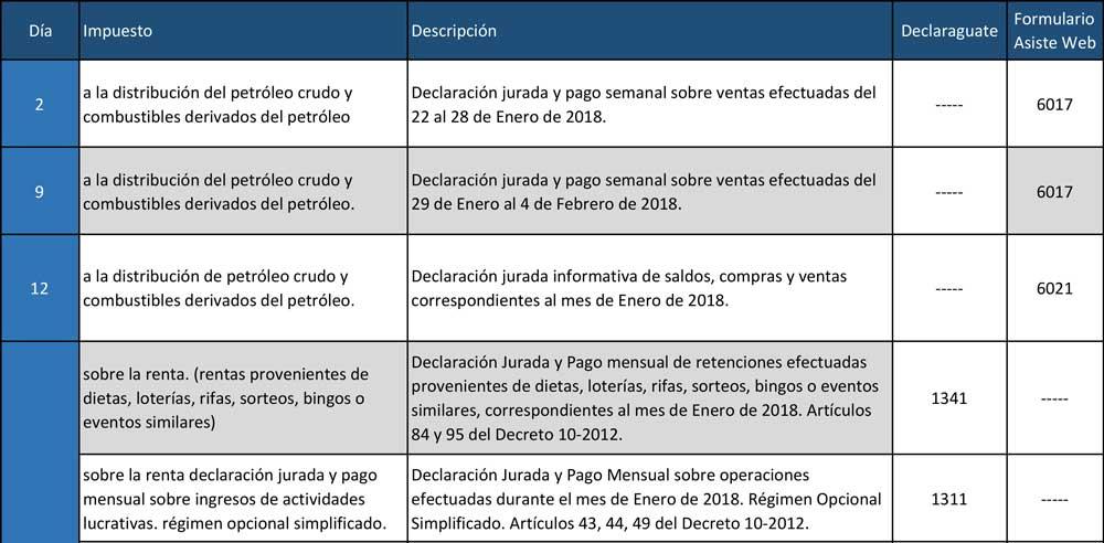 Calendario SAT de Febrero 2018 - Banco Industrial