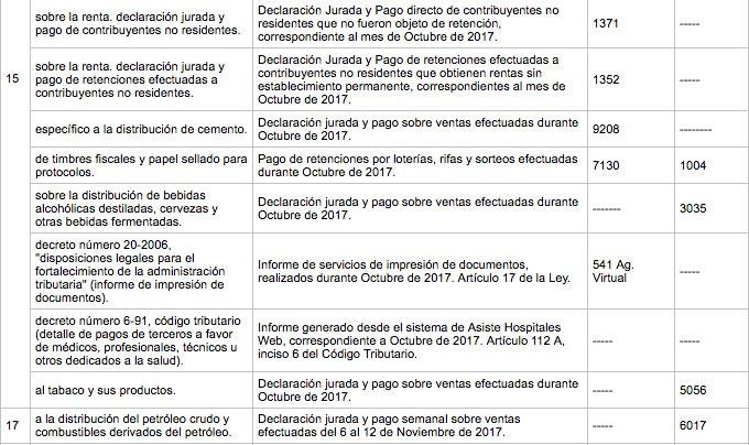 Calendario SAT de Noviembre 2017 - Banco Industrial