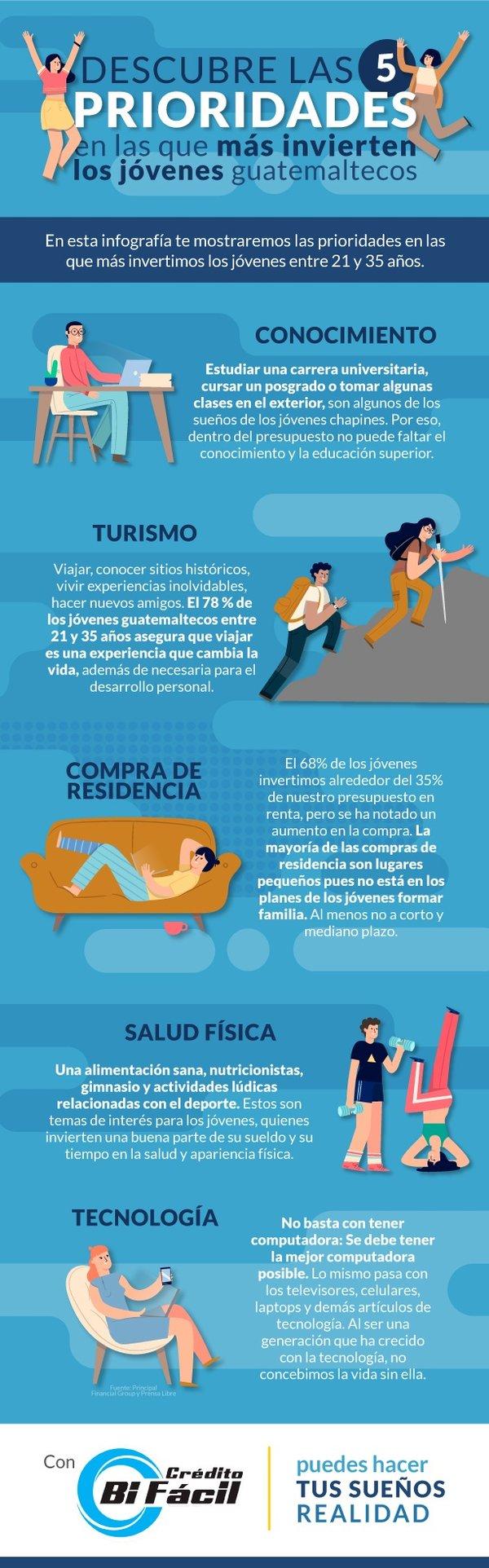 Infografía Descubre las 5 prioridades en las que más invierten los jóvenes guatemaltecos